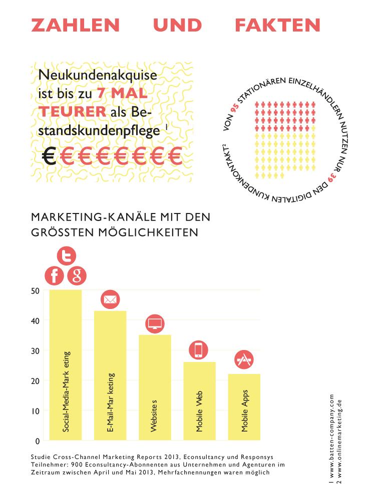 Kundenbindung_Fakten